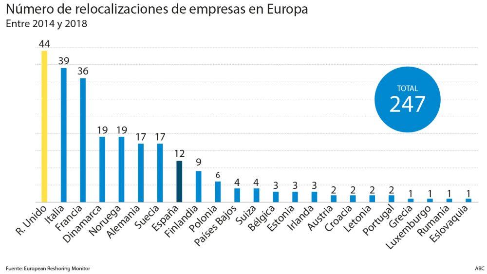 relocalizaciones empresas europa 620x349
